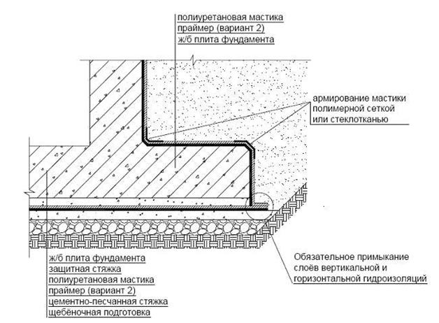 Гидроизоляция пола и подошвы фундамента гидроизоляция и засыпка грунтом заглубленных убежищ